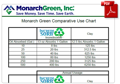 Monarch Green Comparative Use Chart Vs Clay